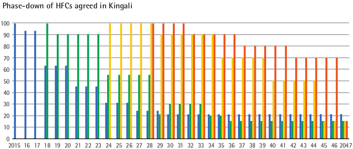 Phase-down of HFCs agreed in Kingali graph