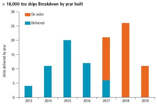 > 18,000 teu ships Breakdown by year built graph