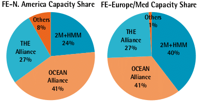 FE-N. America FE-Europe/Med Capacity Share Pie Charts