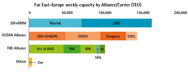 Far East-Europe weekly capacity by Alliance/Carrier (TEU)