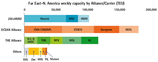 Far East-N. America weekly capacity by Alliance/Carrier (TEU)
