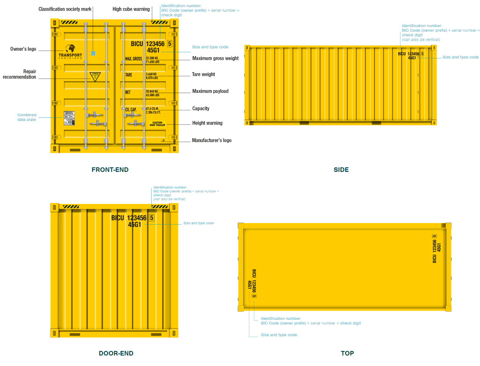 Shipping Container Markings
